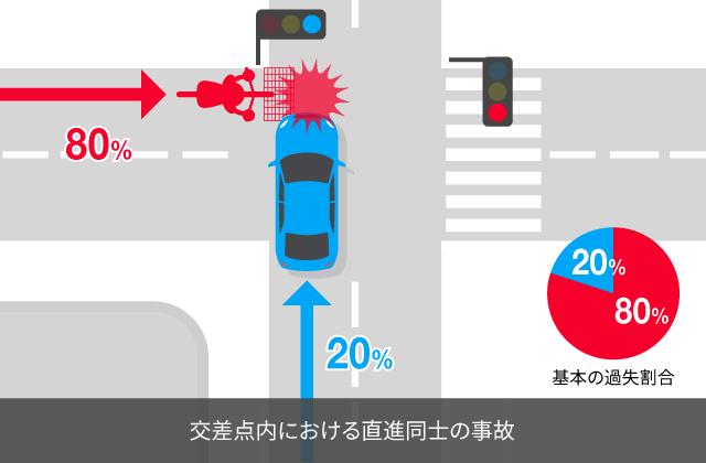 信号無視の直進自転車と青信号の直進自動車との事故における過失割合
