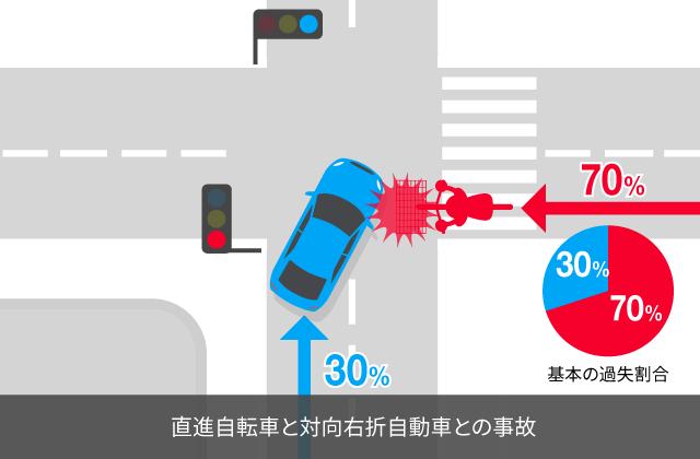 信号無視の直進自転車と青信号進入後赤信号右折対向自動車