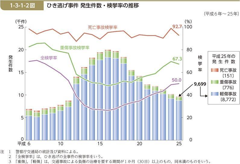 平成25年のひき逃げ事件 発生件数・検挙率の推移グラフ