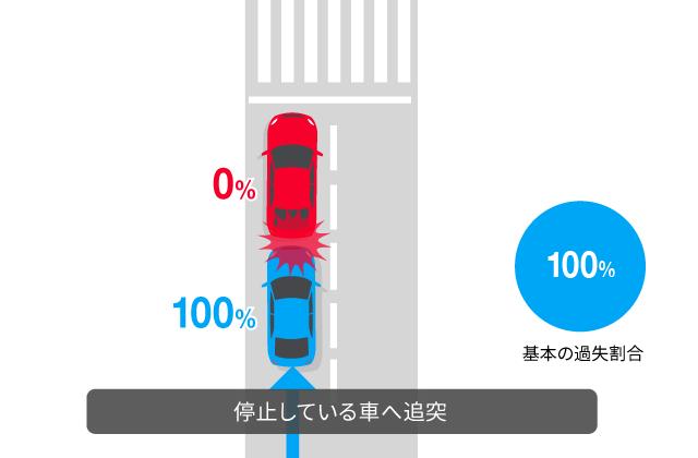 停止している車へ追突