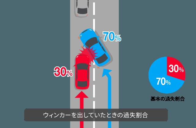 急な車線変更(ウィンカーあり)