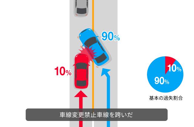 車線変更禁止