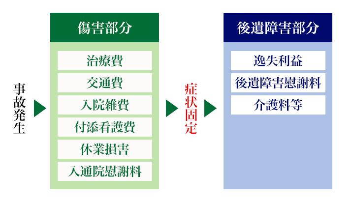 交通事故の損害賠償(傷害部分と後遺障害部分)