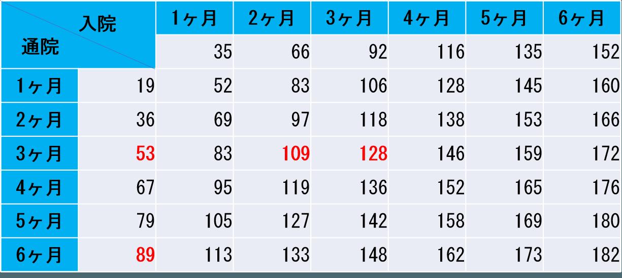 入通院慰謝料別表Ⅱ抜粋